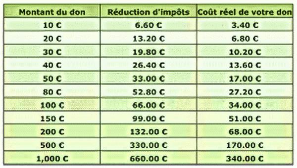 Réduction dimpôt2